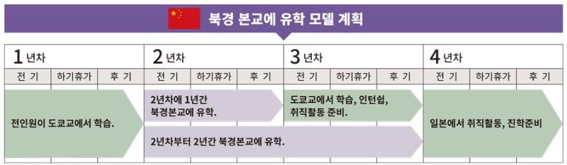 북경어언대학교 도쿄분교 한국인 유학생 7.jpg
